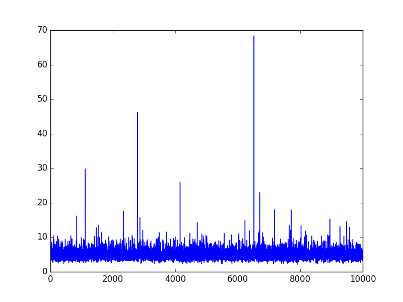 Anomaly Detection in Time Series using Auto Encoders